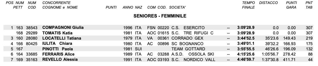 Classifica seniores femminile
